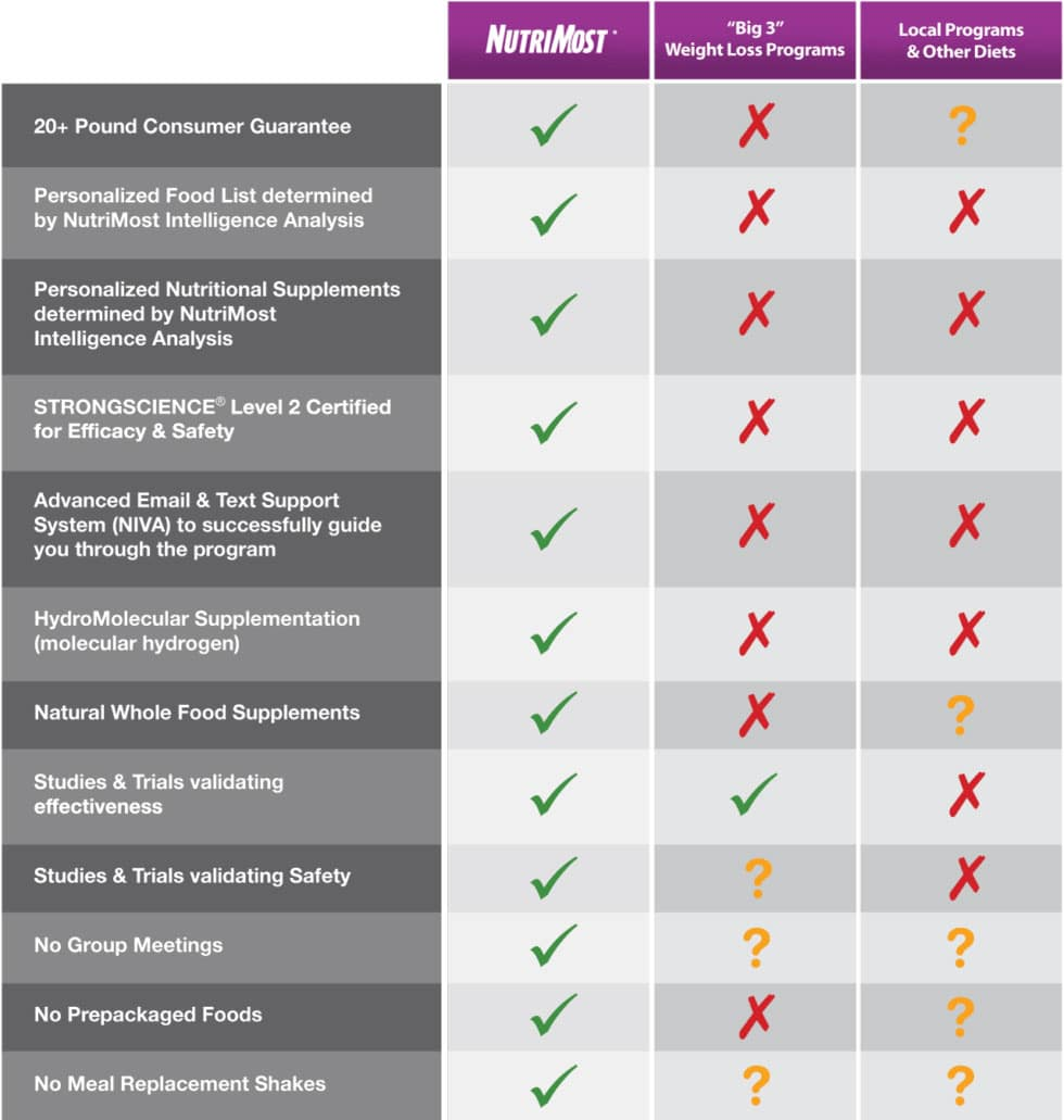 Chart Comparison